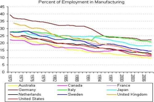 [figure2]: The Library of Economics and Liberty - Europe has a massive and growing trade surplus, and is hemorrhaging manufacturing jobs. By Scott Sumner